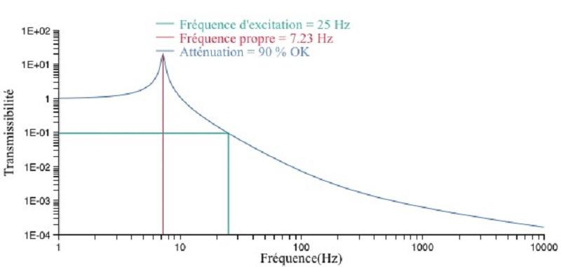 courbe amortissement pompe à chaleur 2
