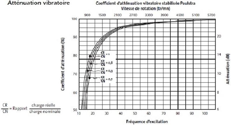 Courbe d'isolation vibratoire Paulstra 1
