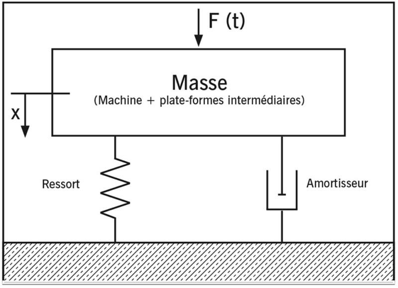 Systeme masse ressort